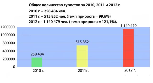 Банк кедр красноярск курс доллара